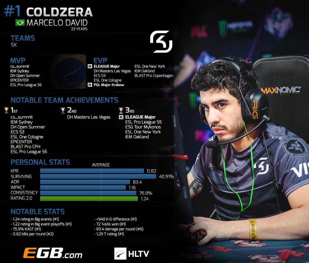 Конфиг и настройки Coldzera